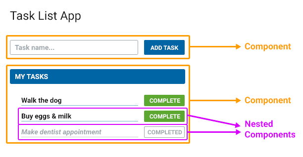 Nested Component diagram