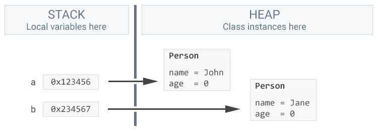Multiple variables on the stack pointing to separate objects on the heap