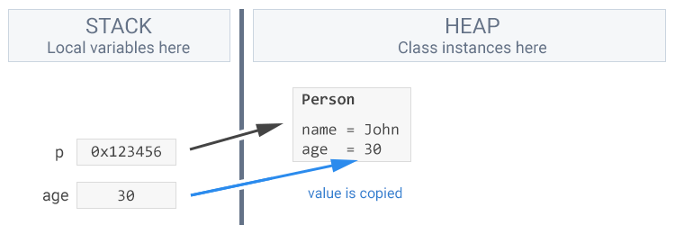 The value of a local variable on the stack is copied, not moved, to the object on the heap