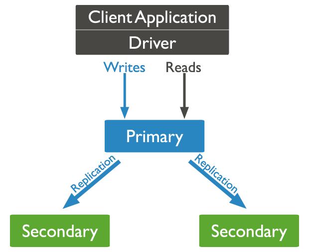 MongoDB Replication Example